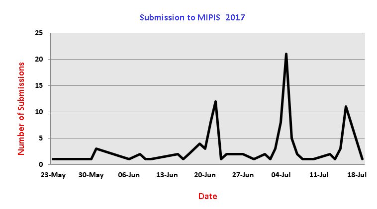 Date of Submissions to MIPIS96