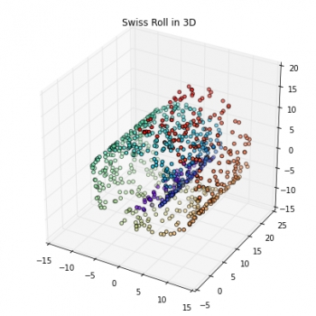 Python - Kernel tricks and nonlinear dimensionality reduction via RBF kernel PCA